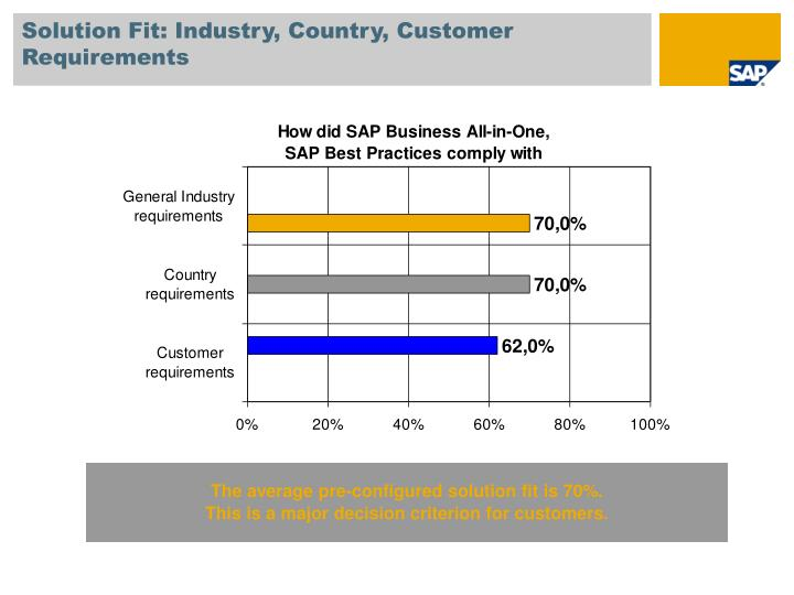 Solution Fit: Industry, Country, Customer Requirements