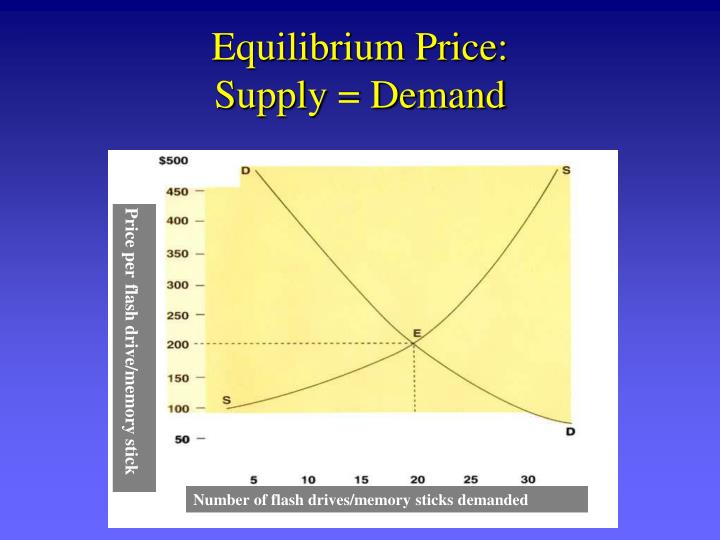 Equilibrium Price: