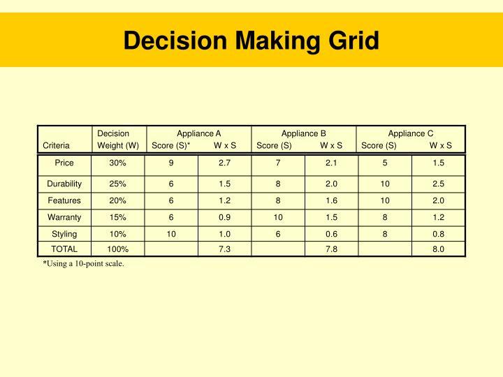 Decision Making Grid