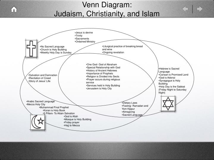 Ppt Venn Diagram Judaism Christianity And Islam Powerpoint