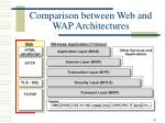 comparison between web and wap architectures