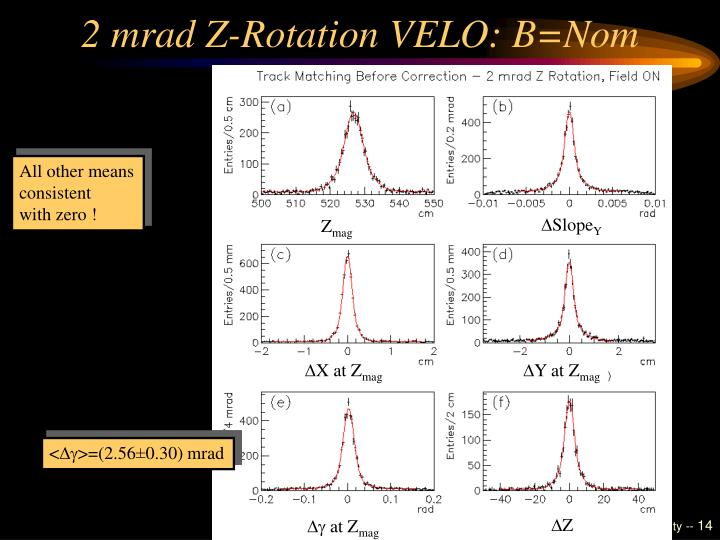 2 mrad Z-Rotation