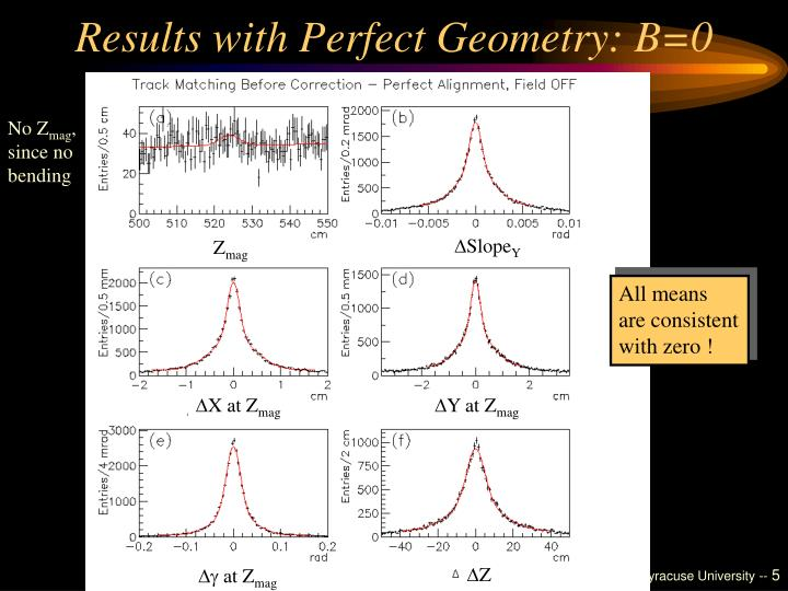 Results with Perfect Geometry: B=0