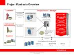 project contracts overview