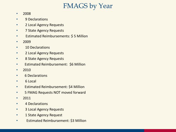 FMAGS by Year