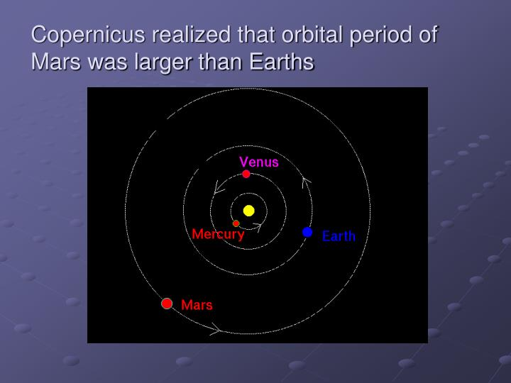 Copernicus realized that orbital period of Mars was larger than Earths