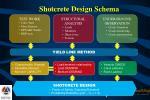 shotcrete design schema