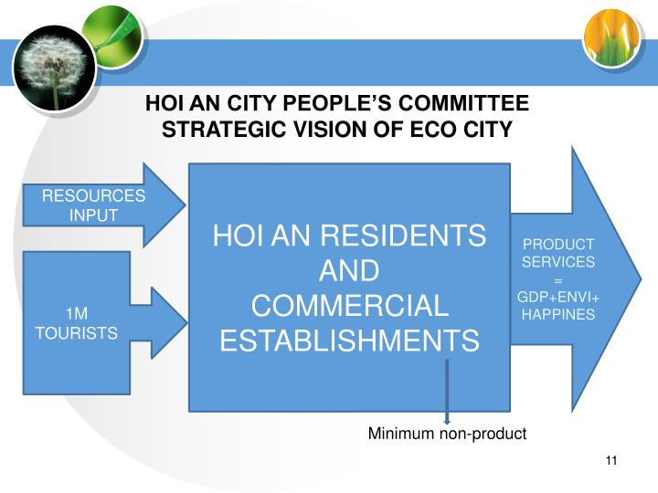HOI AN CITY PEOPLE'S COMMITTEE