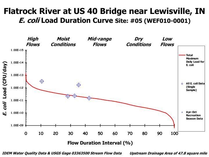 Flatrock River at US 40 Bridge near Lewisville, IN