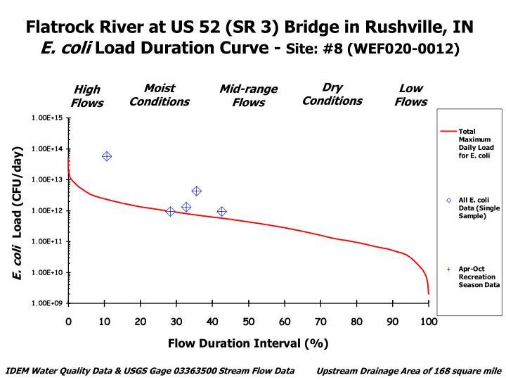 Flatrock River at US 52 (SR 3) Bridge in Rushville, IN