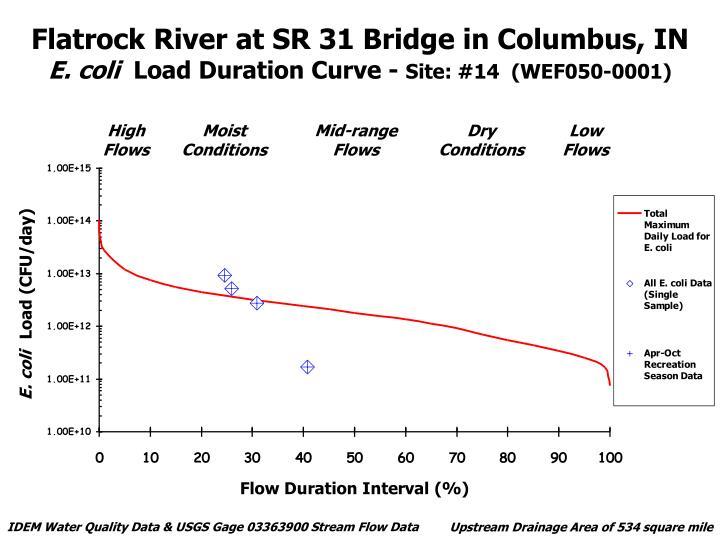 Flatrock River at SR 31 Bridge in Columbus, IN