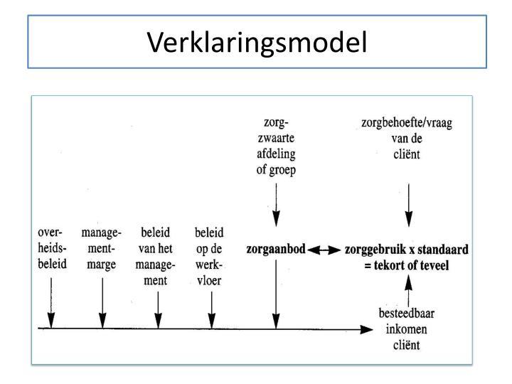 Verklaringsmodel