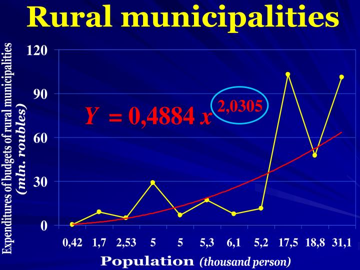 Rural municipalities