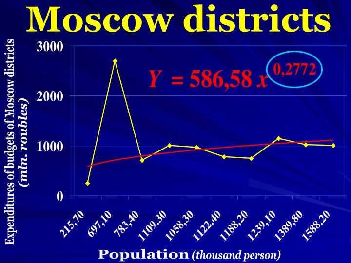 Moscow districts