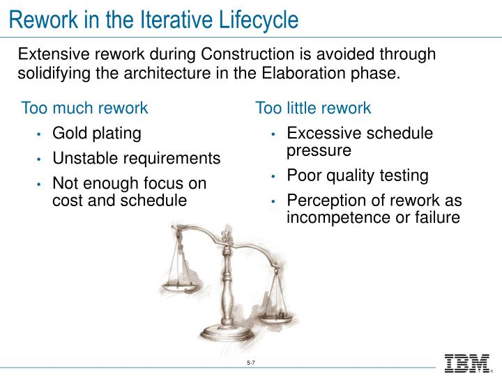 Rework in the Iterative Lifecycle