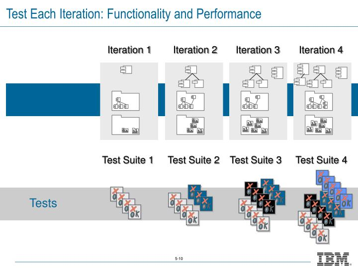 Test Each Iteration: Functionality and Performance