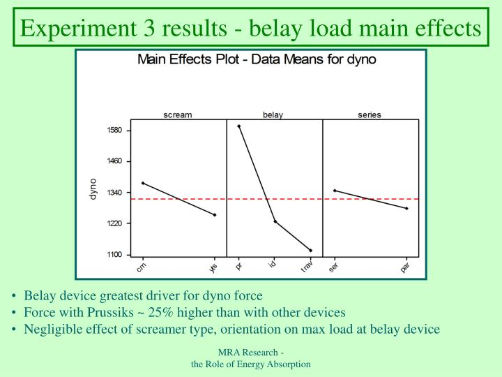Experiment 3 results - belay load main effects