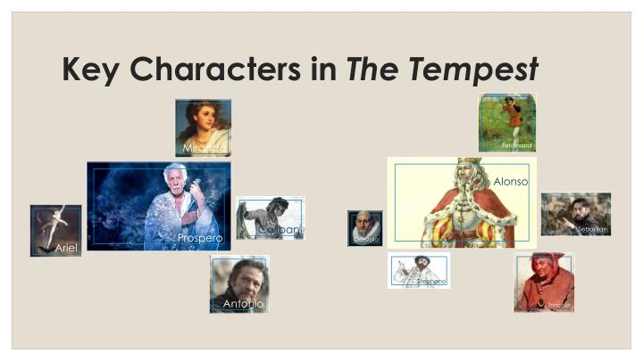 Key Characters in