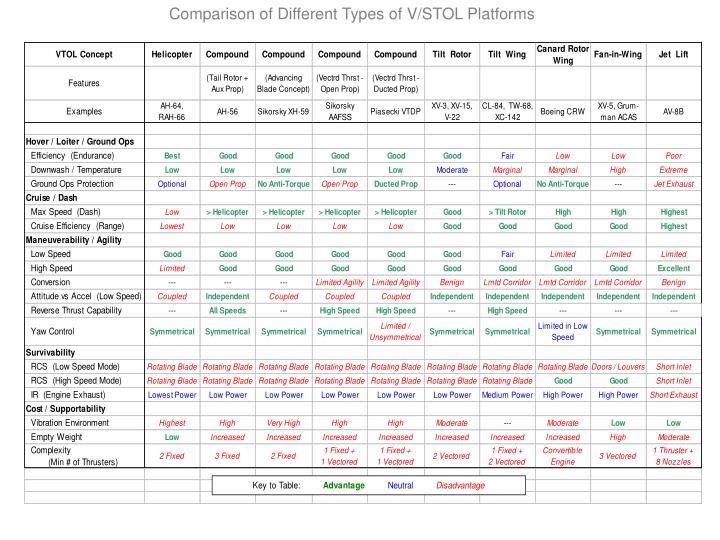 Comparison of Different Types of V/STOL Platforms