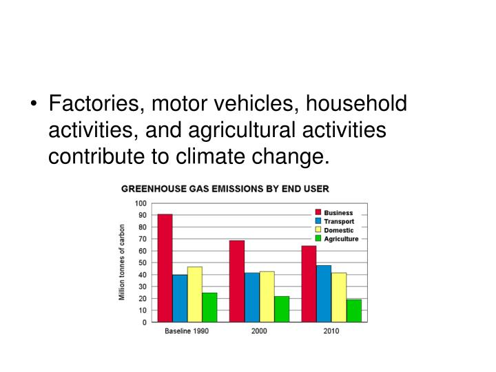 Factories, motor vehicles, household activities, and agricultural activities contribute to climate change.