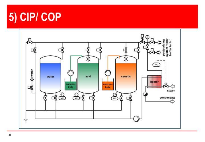 5) CIP/ COP