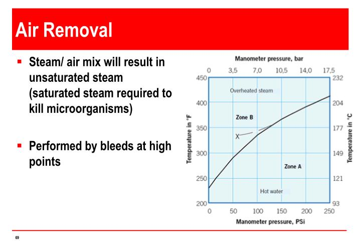 Air Removal