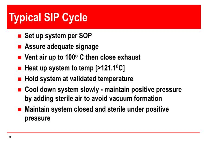 Typical SIP Cycle