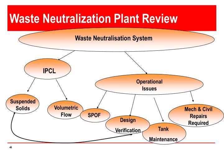 Waste Neutralization Plant Review