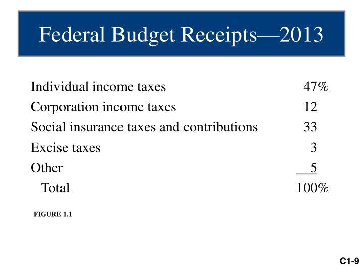 Federal Budget Receipts—2013