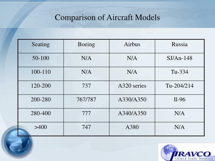 Comparison of Aircraft Models