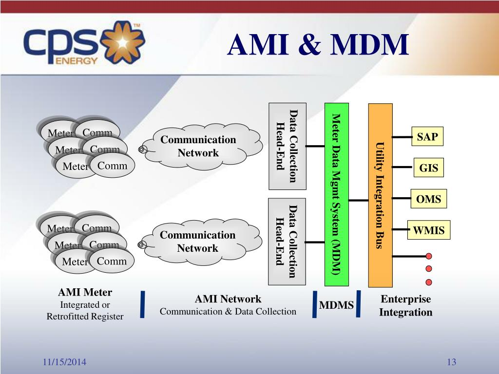 PPT - Meter Data Management System SWEMA Spring Conference Amarillo