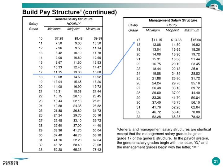 Management Salary Structure
