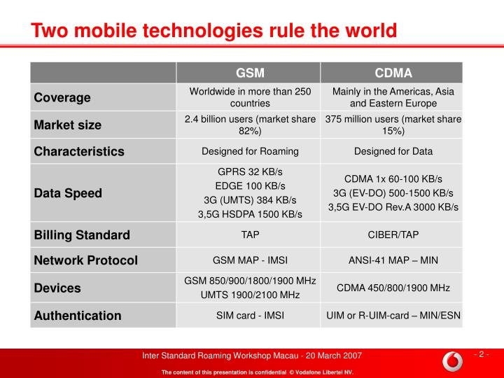 Two mobile technologies rule the world