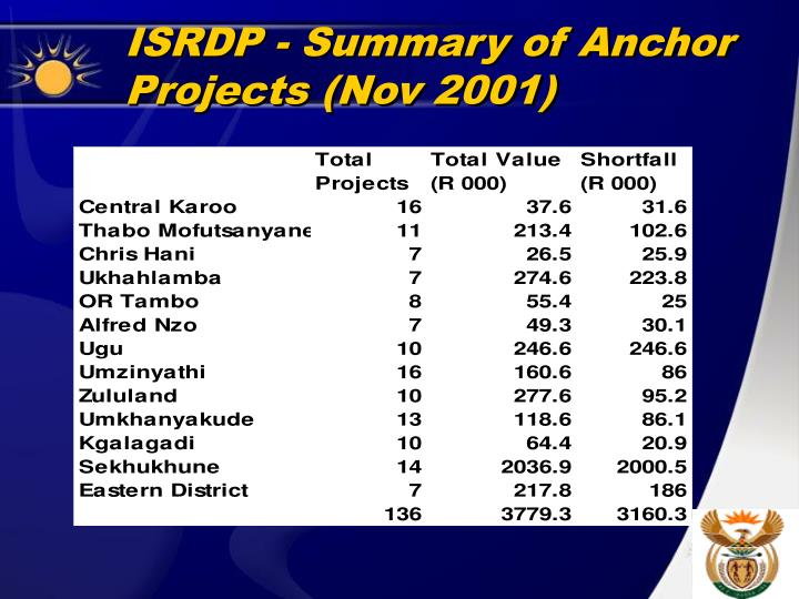 ISRDP - Summary of Anchor Projects (Nov 2001)