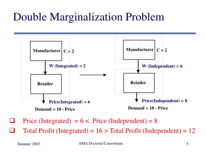 Double Marginalization Problem