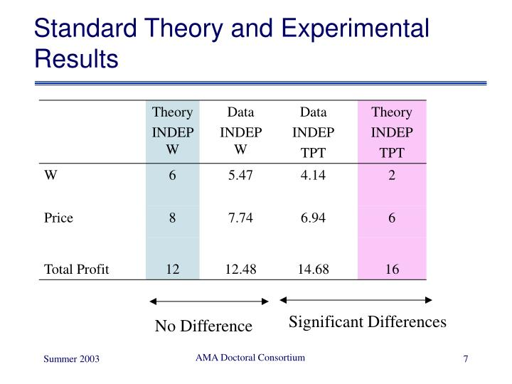 Standard Theory and Experimental Results