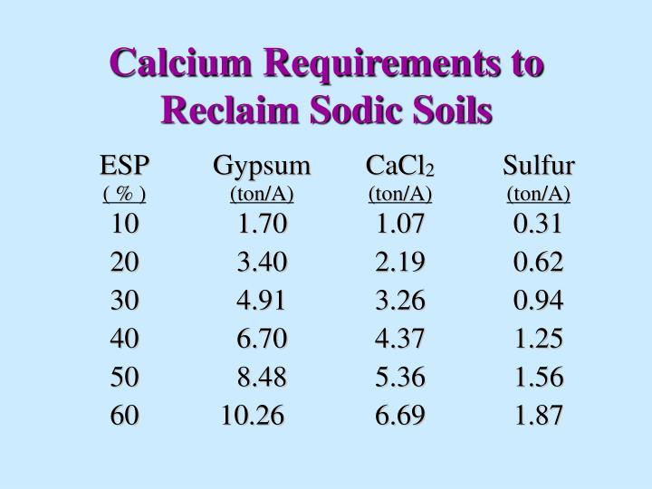 Calcium Requirements to Reclaim Sodic Soils
