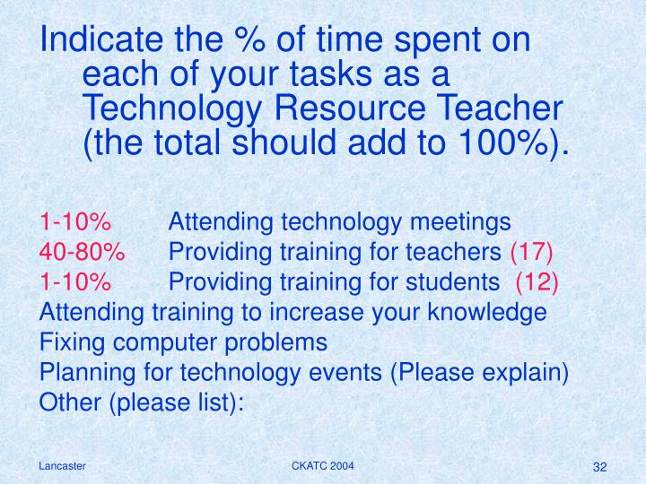 Indicate the % of time spent on each of your tasks as a Technology Resource Teacher (the total should add to 100%).