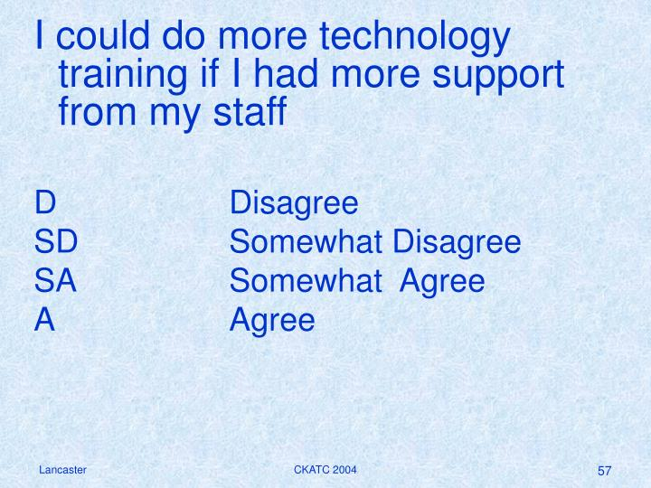 I could do more technology training if I had more support from my staff