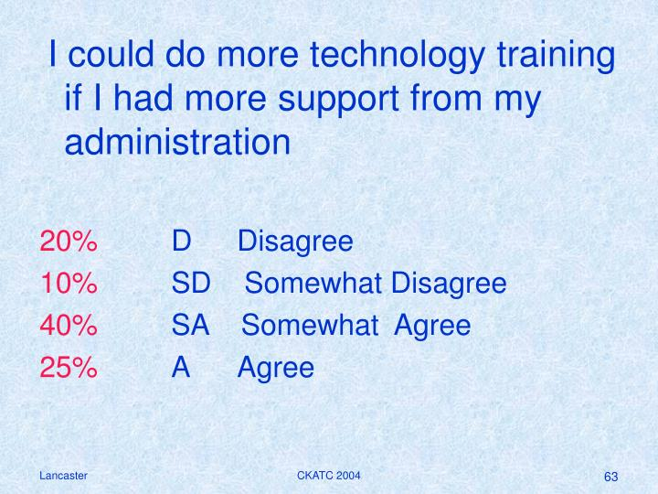 I could do more technology training if I had more support from my administration