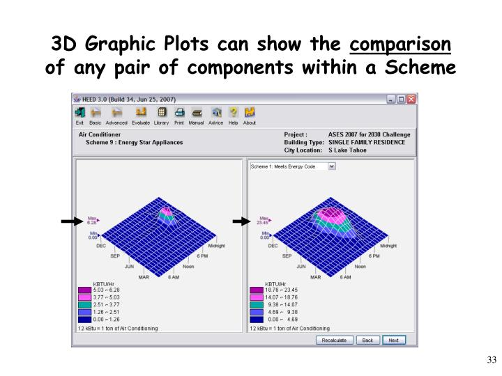 3D Graphic Plots can show the