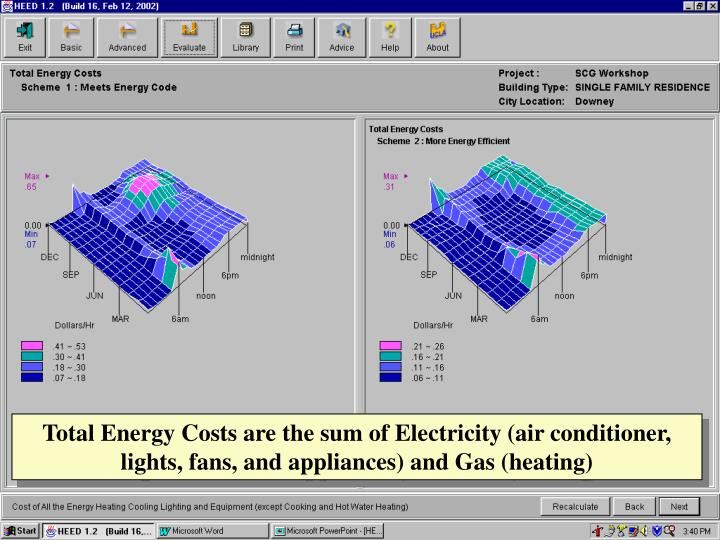 Total Energy Costs are the sum of Electricity (air conditioner, lights, fans, and appliances) and Gas (heating)