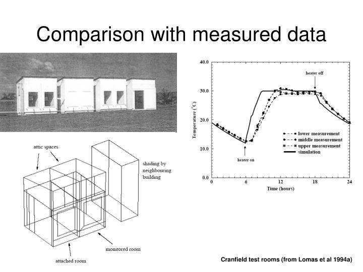 Comparison with measured data