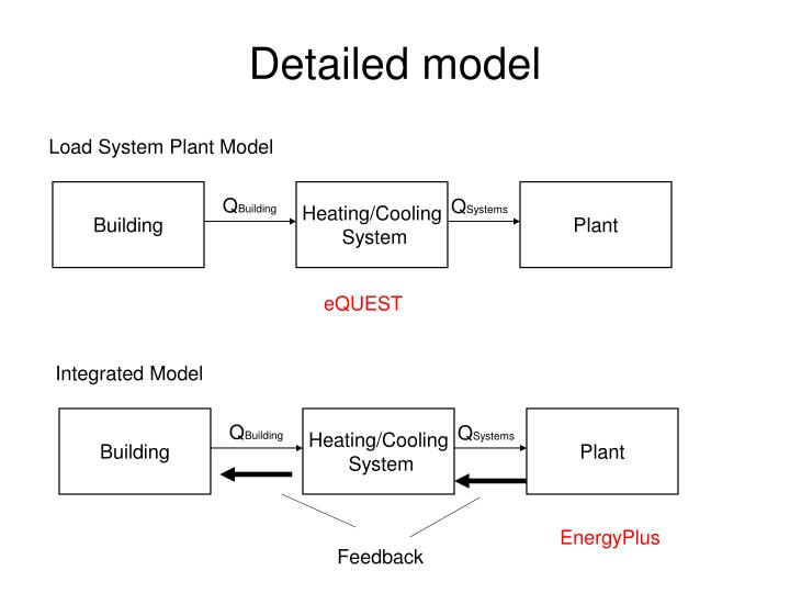 Detailed model