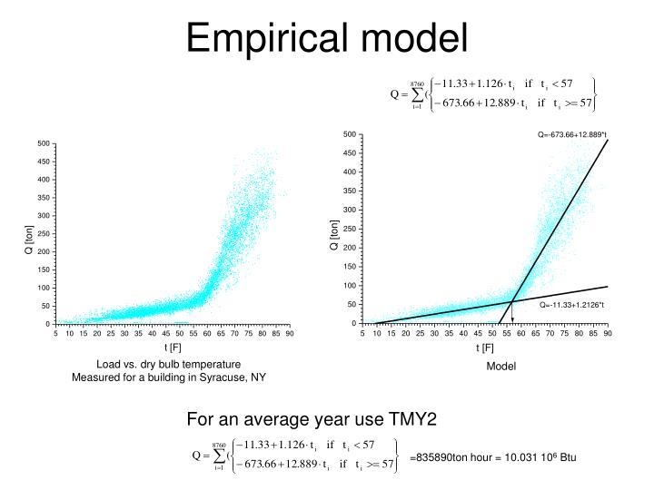 Empirical model