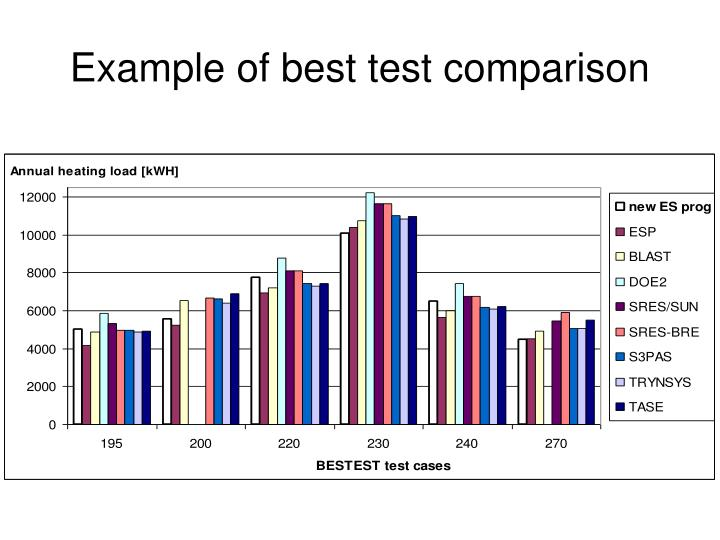 Example of best test comparison