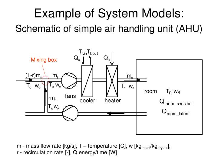 Example of System Models: