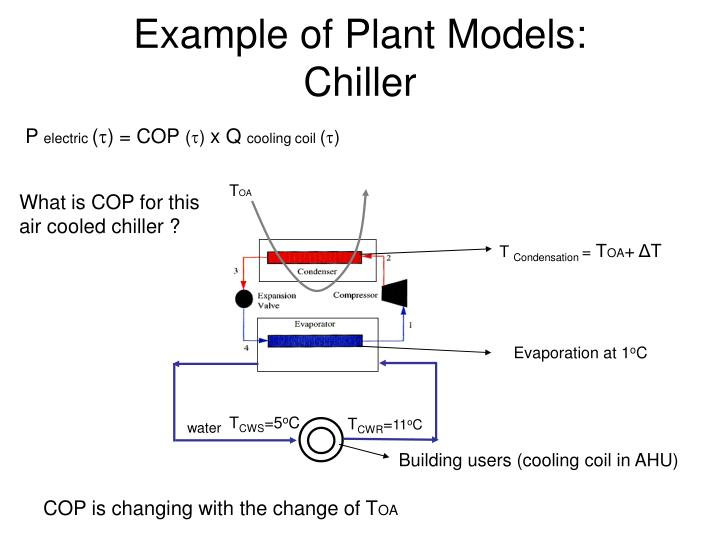 Example of Plant Models: