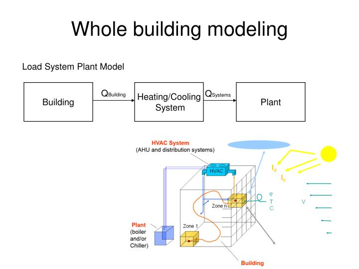 Whole building modeling