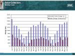 solar collectors monthly totals